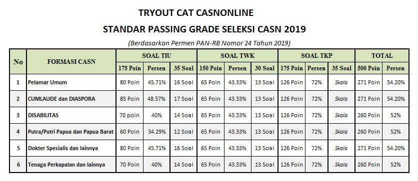 passing grade cat cpns casn online 2020
